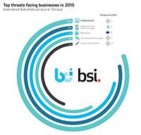 BCI Horizon Scan 2015